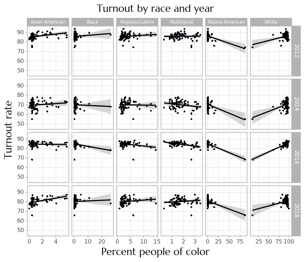 Plot of turnout by racial percentage, done as small multiples of race and year.