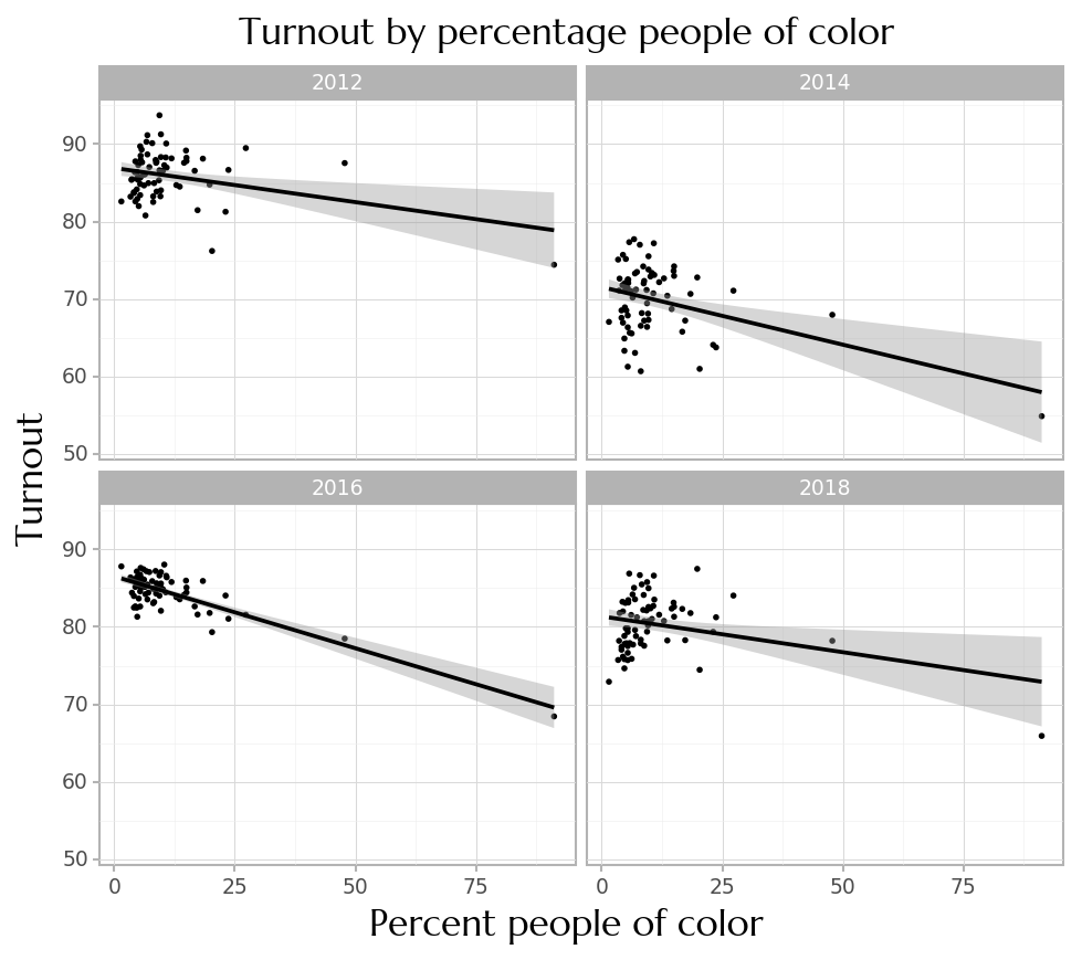 Plot of turnout by racial percentage, done as small multiples of year.