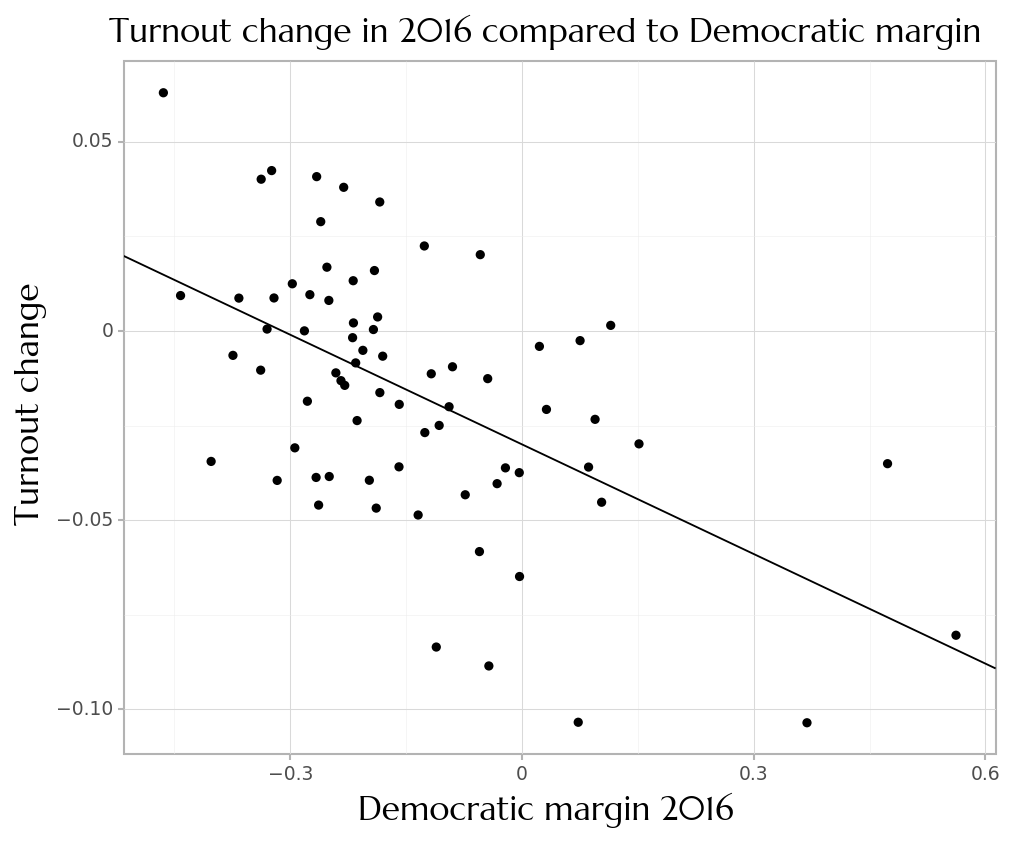 Turnout change in 2016 compared to democratic margin