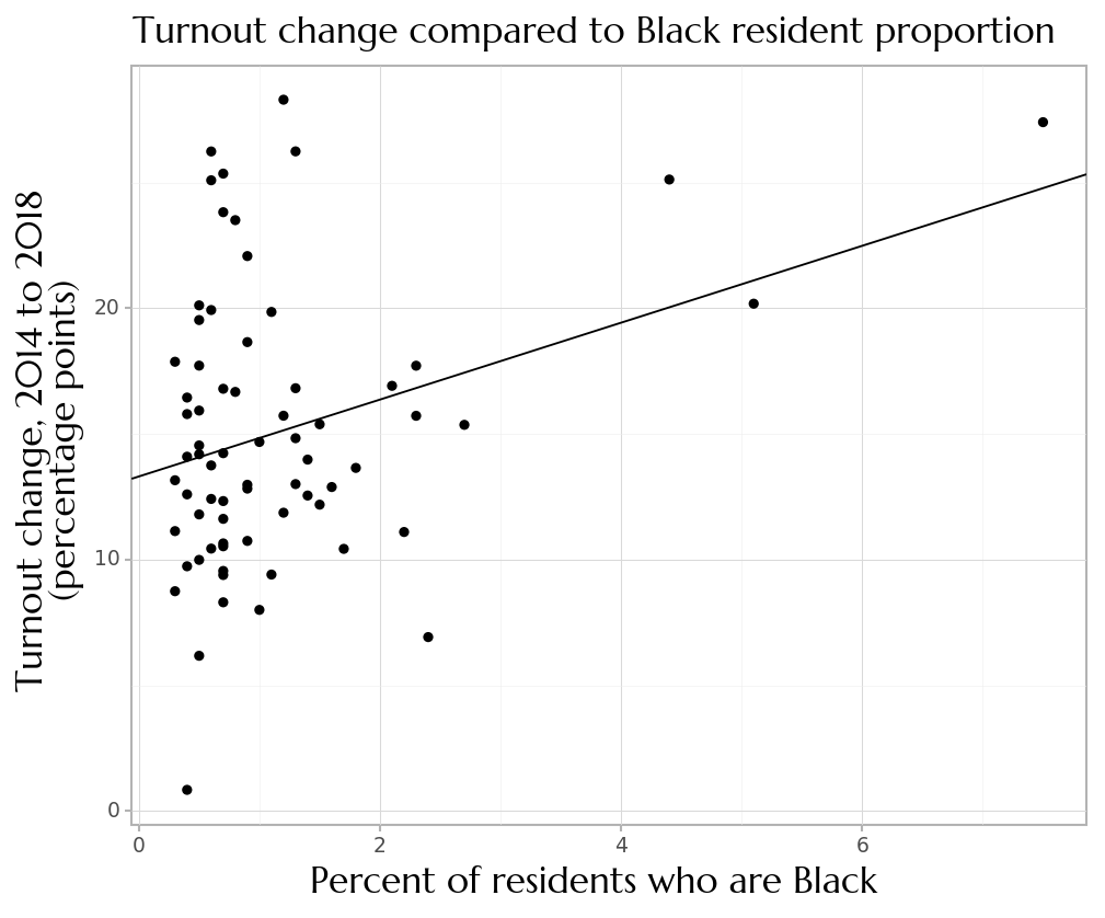 Plot of turnout change between midterms versus the percentage of people of color in each county