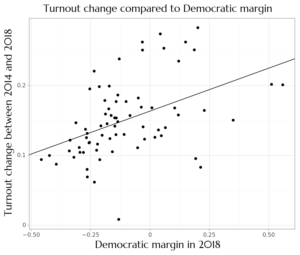 Turnout change in 2018 compared to democratic margin